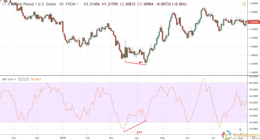 money-flow-index-bullish-divergence-1024x554-7299932