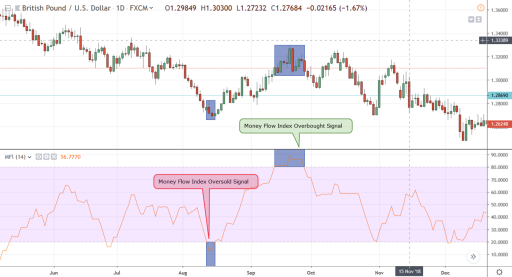 money-flow-index-overbought-oversold-1024x554-1481702