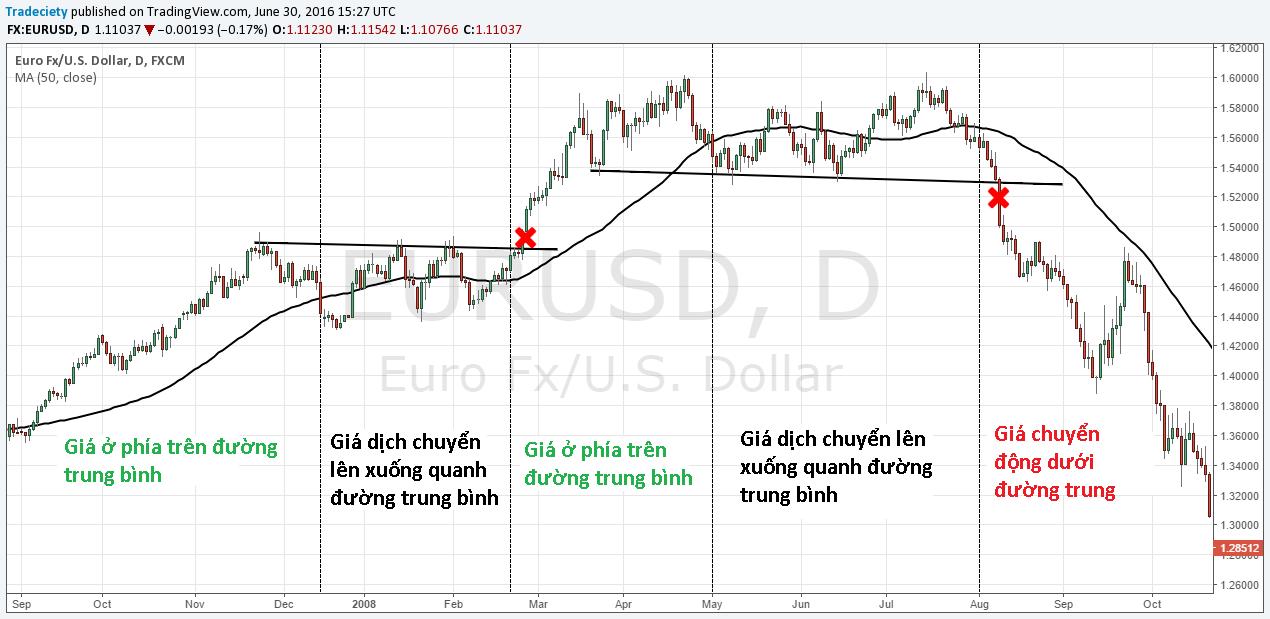 cách xác định xu hướng thị trường