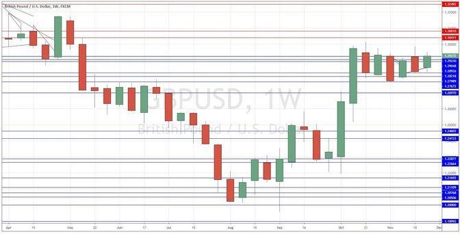 Thị trường forex: Biểu đồ tuần cặp GBPUSD