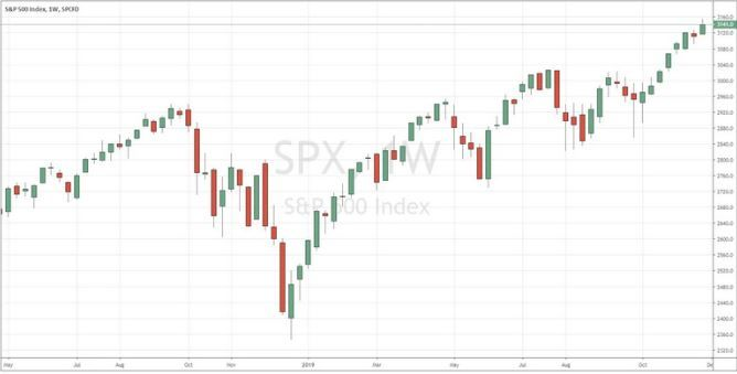 Thị trường forex: Biểu đồ tuần S&P 500