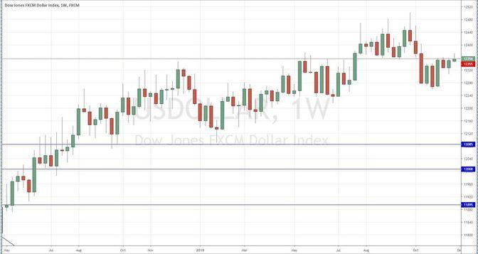 Thị trường forex: Biểu đồ tuần USD Index