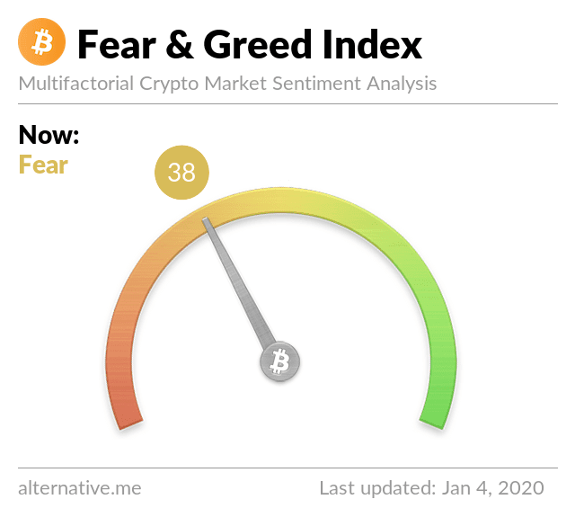 Chỉ số Fear & Greed của Bitcoin