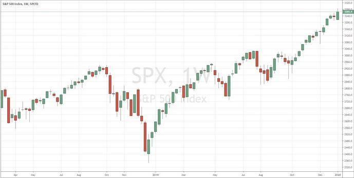 thị trường forex sp500