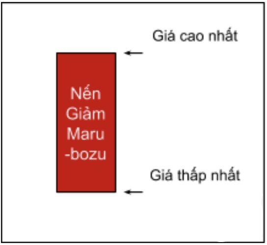 nến-marubozu