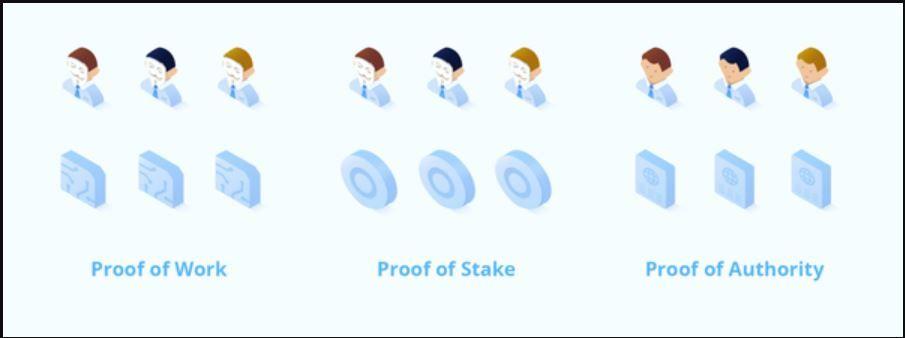 Thuật toán bằng chứng ủy quyền Proof of Author là gì?