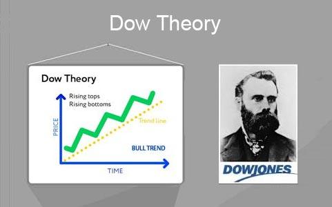 Lý thuyết Dow