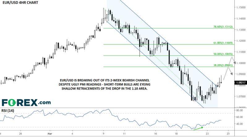Thị trường forex: Biểu đồ EURUSD khung thời gian H4