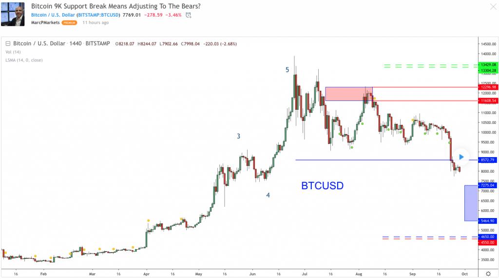 Học hỏi các phân tích trên Tradingview