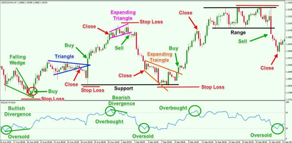 Chiến lược kết hợp RSI với Price action