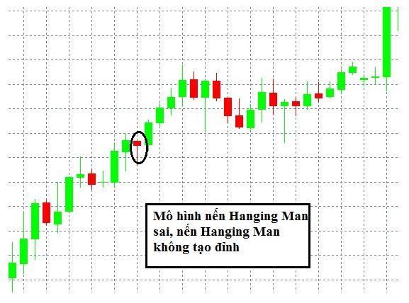 mô-hình-nến-hanging-man-3