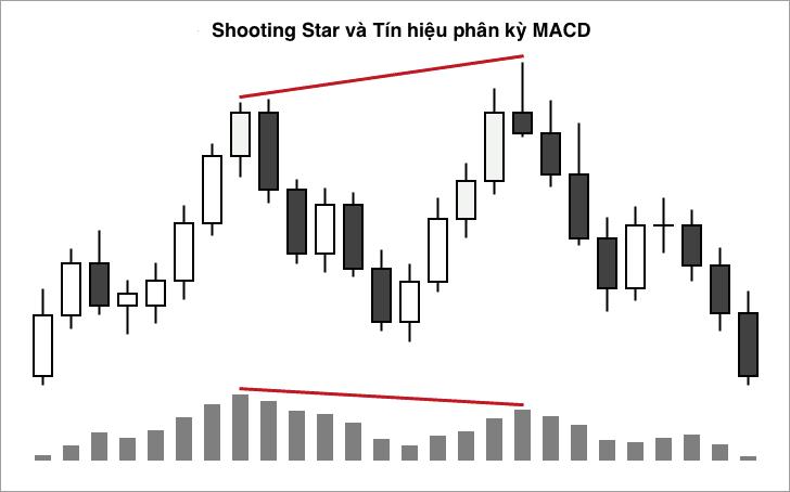 mô-hình-nến-shooting-star-10