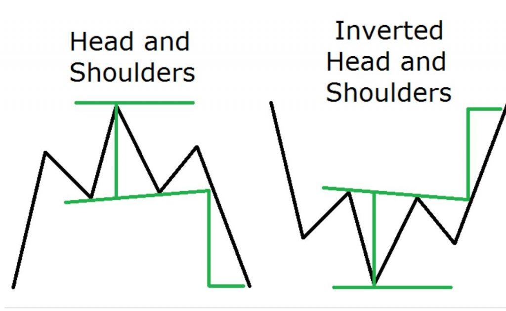 Mô hình giá Đầu Và Vai, mô hình giá Đầu Và Vai Đảo Ngược