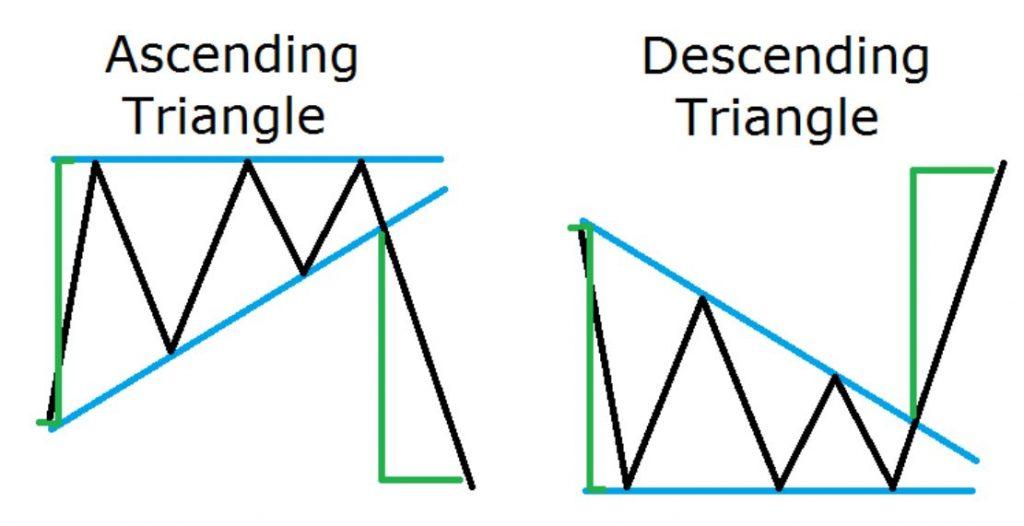 Mô hình giá Tam giác Tăng và Giảm