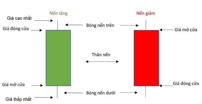 Mô hình nến Nhật và cấu trúc của mô hình nến Nhật