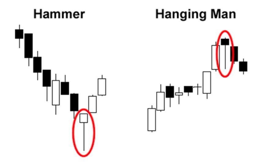Phân biệt nến Hammer và nến Hangging Man