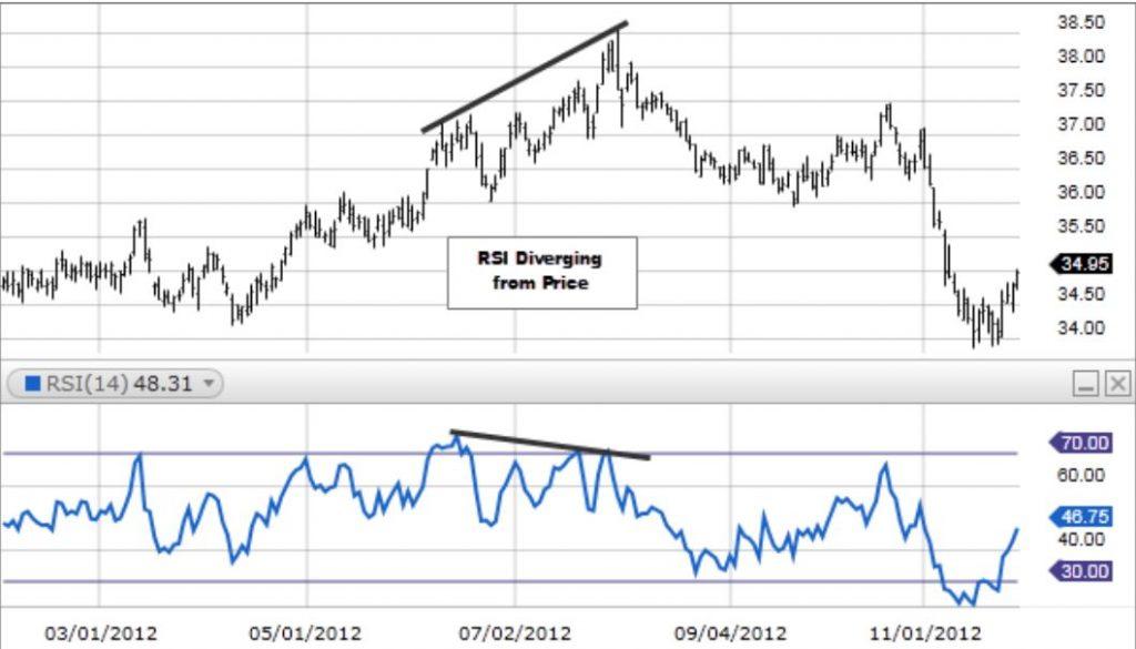 Tín hiệu phân kỳ RSI: Giá tạo đỉnh mới nhưng RSI lại giảm xuống thấp hơn