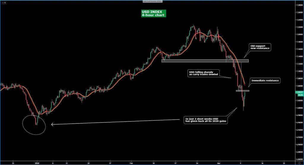 Thị trường forex: Biểu đồ USD Index khung H4