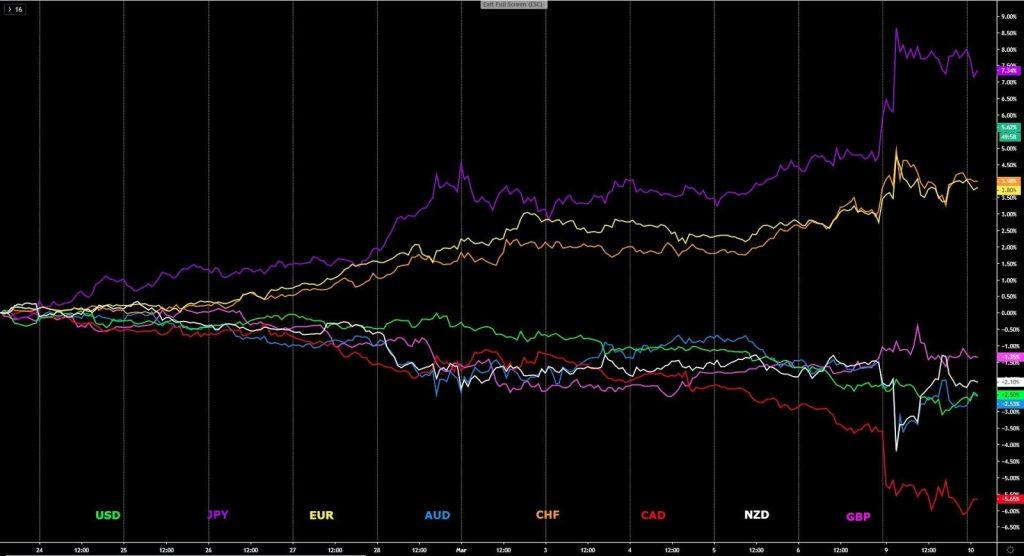 Thị trường forex Diễn biến của các đồng tiền