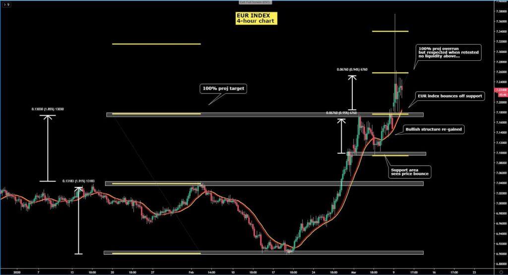 Thị trường forex: Biểu đồ EUR Index khung H4