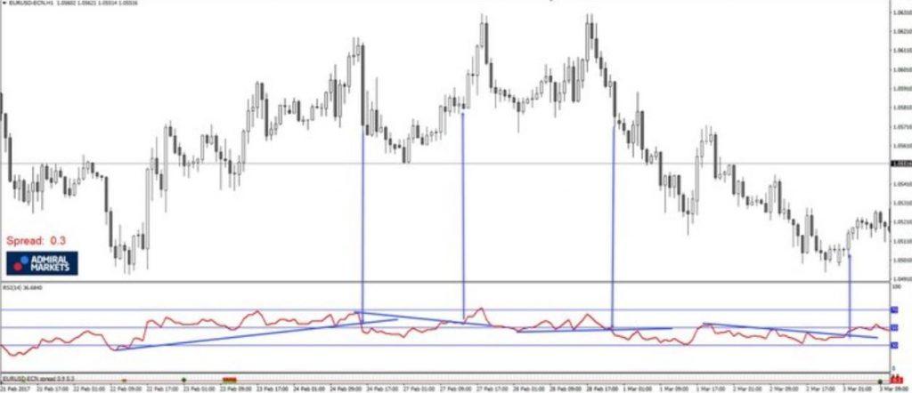 Chiến lược sử dụng đường Trendline với RSI