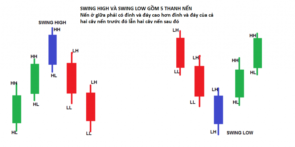 Swing high Swing low trong Price Action