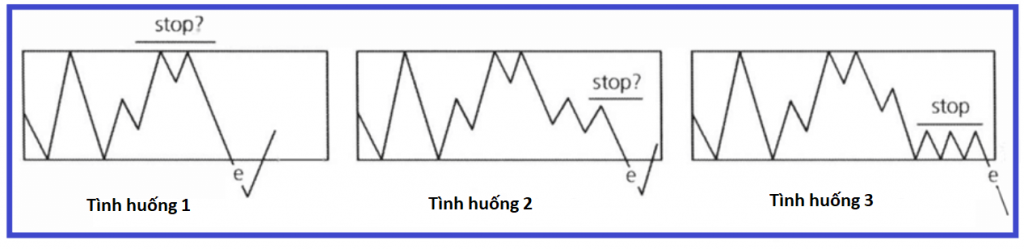 3 loại giao dich theo breakout