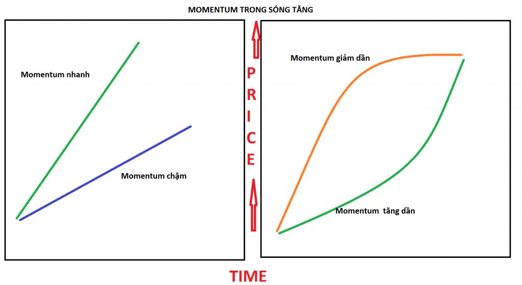 Momentum là gì