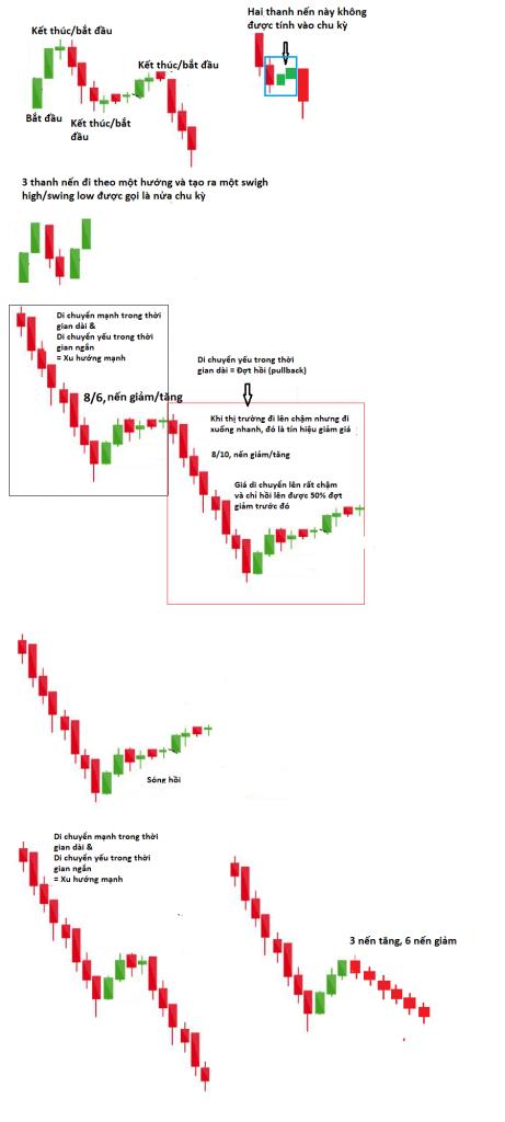 So sánh momentum