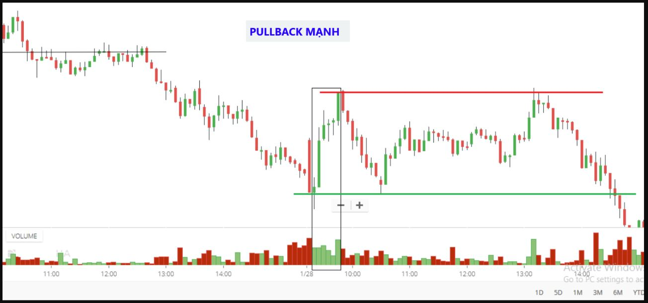 Giao dịch pullback