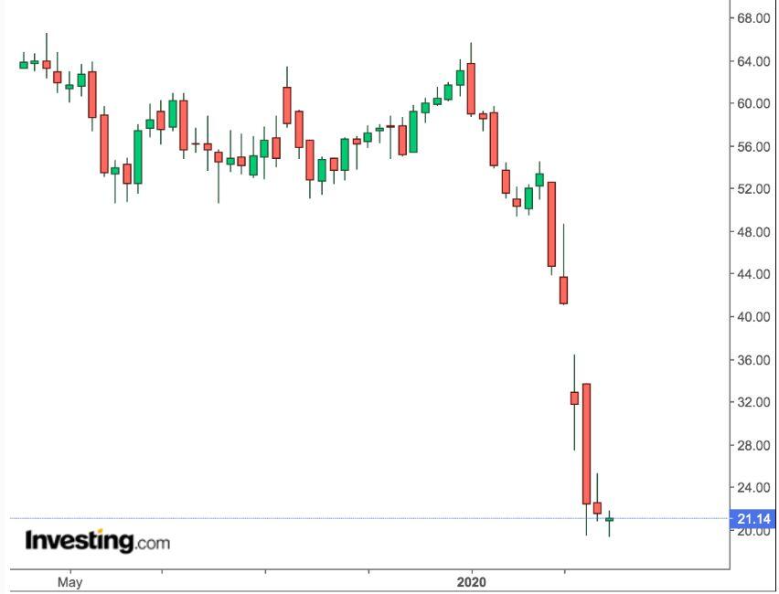 Thị trường forex: Biểu đồ giá dầu WTI trên khung thời gian tuần