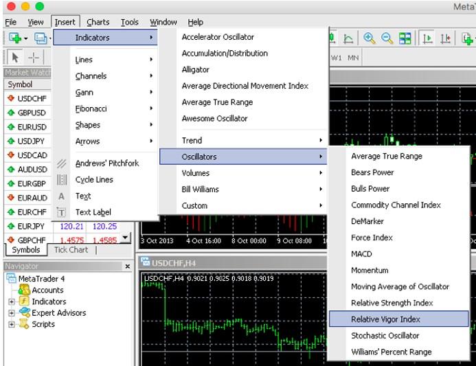 Cách thêm chỉ báo RVI vào biểu đồ giá trên Metatrader