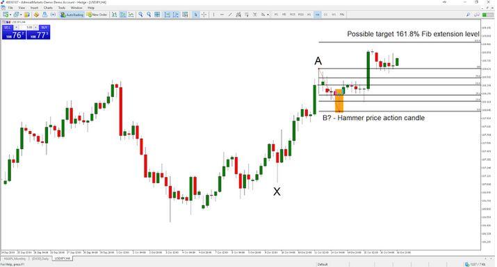 Chiến lược Fibonacci retracement trong uptrend