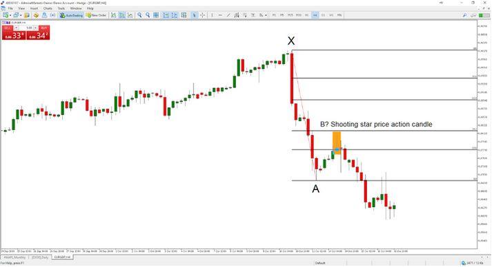 Chiến lược Fibonacci retracement trong downtrend