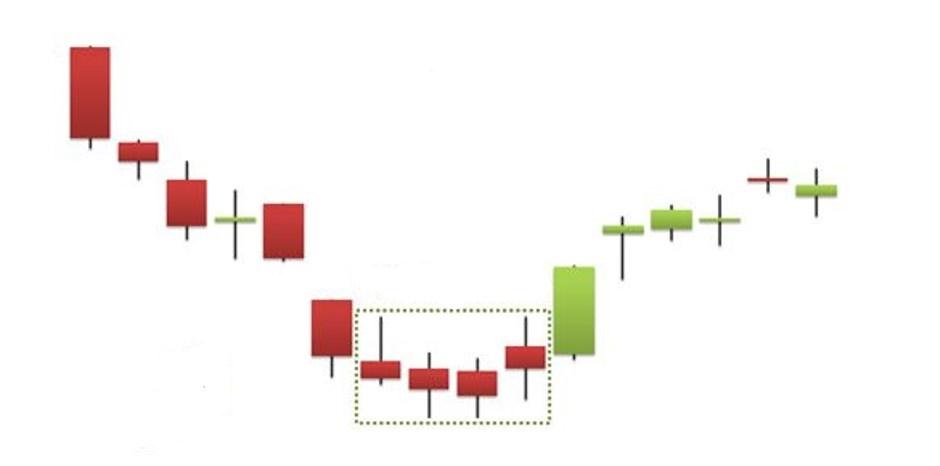 Hướng dẫn sử dụng mô hình nến spinning top và high wave sau một xu hướng giảm