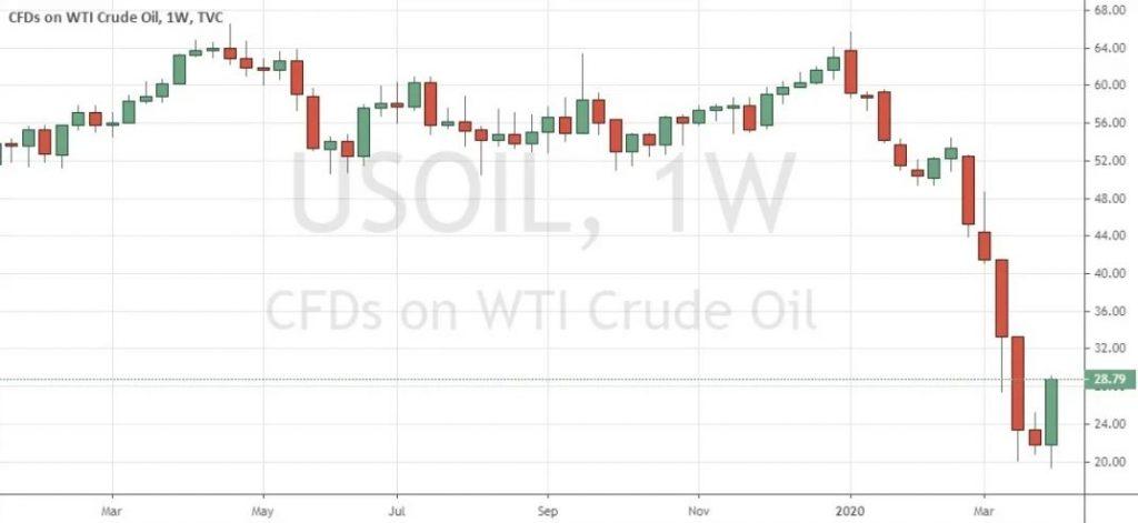 Biểu đồ tuần của dầu WTI