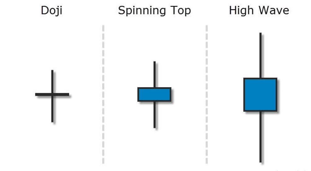Phân biệt nến Doji, nến Spinning top và nến High wave