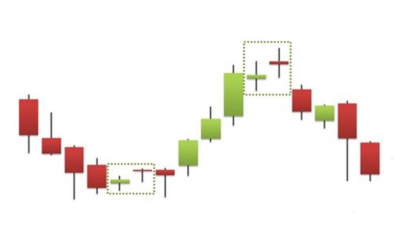 Hướng dẫn sử dụng mô hình nến spinning top sau một xu hướng tăng