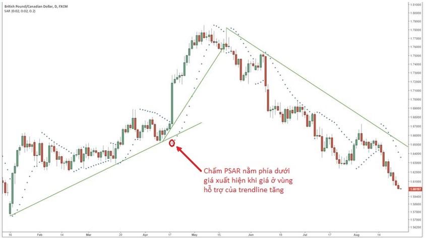 Sử dụng Parabolic Sar kết hợp với trendline