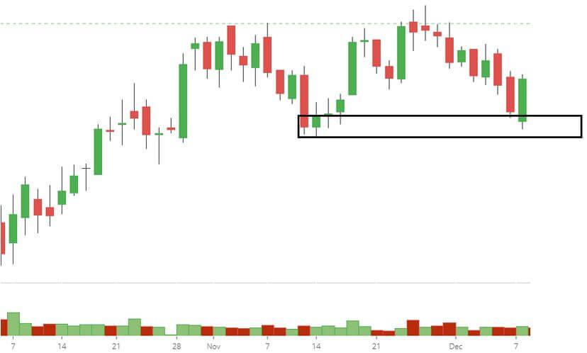 Chart D1 của ngày hôm sau