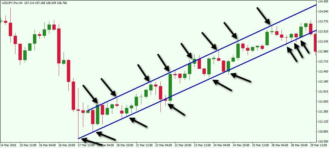 Đường kênh giá_Ví dụ 1
