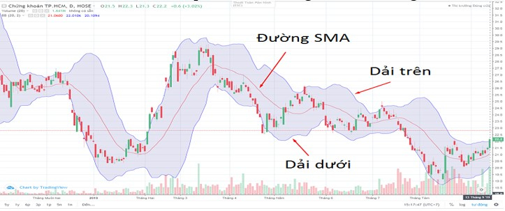 Sach ve Bollinger Bands