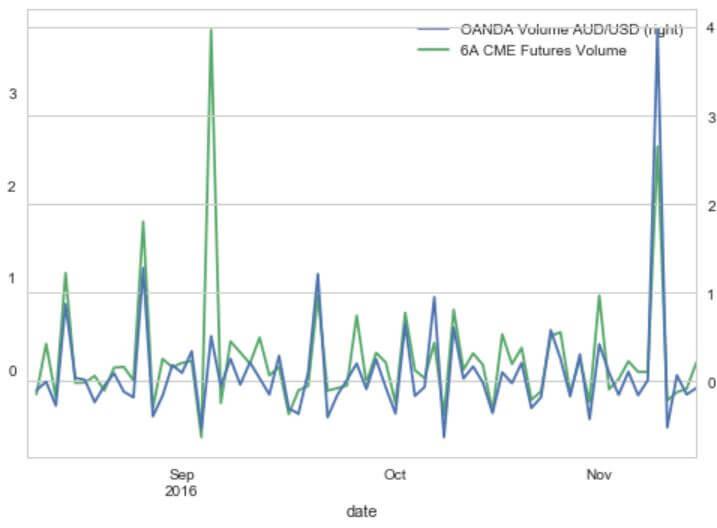 Tick volume của AUDUSD