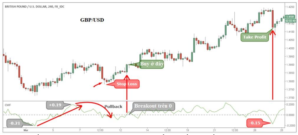 Khi dòng tiền Chaikin Money Flow vượt qua 0 có thể cho thấy một dấu hiệu đảo ngược xu hướng sắp xảy ra.