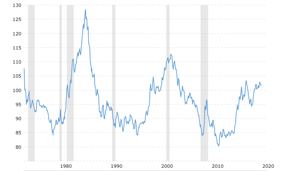 chi so USD index