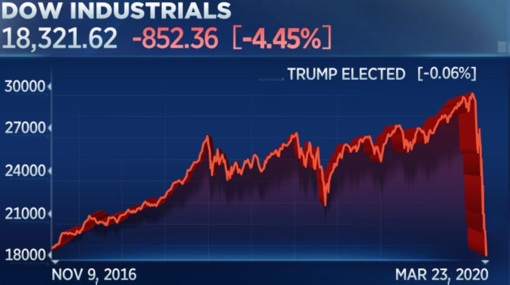 Dow Jones la gi