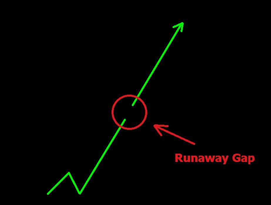 Runaway gap la gi