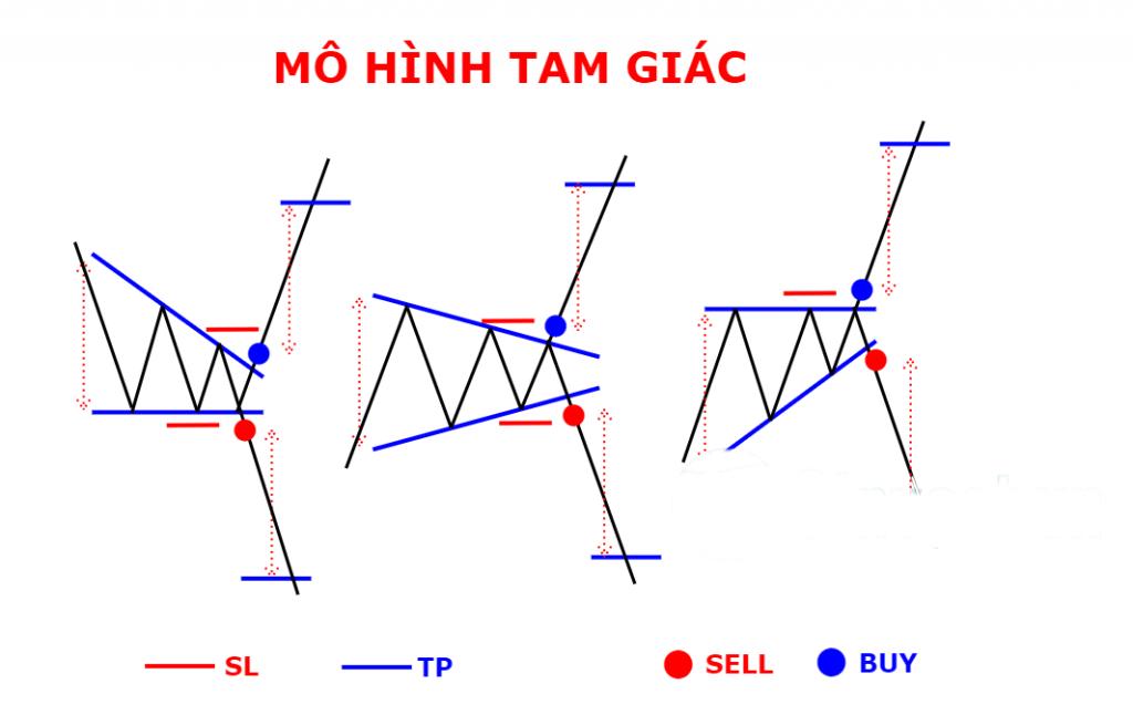 mô hình tam giác