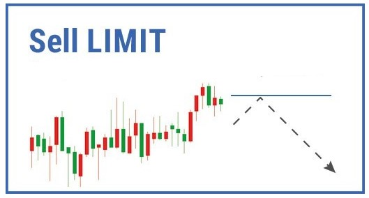 Sell Limit là gì