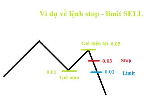 Sell Stop Limit là gì